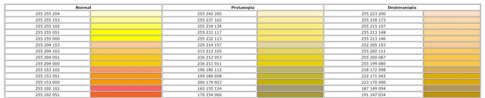 Accessibility colour chart to illustrate how certain colours look to those suffering from Protanopia or Deuteranopia – from http://safecolours.rigdenage.com. This shows a yellow spectrum – the website includes other colour ranges.